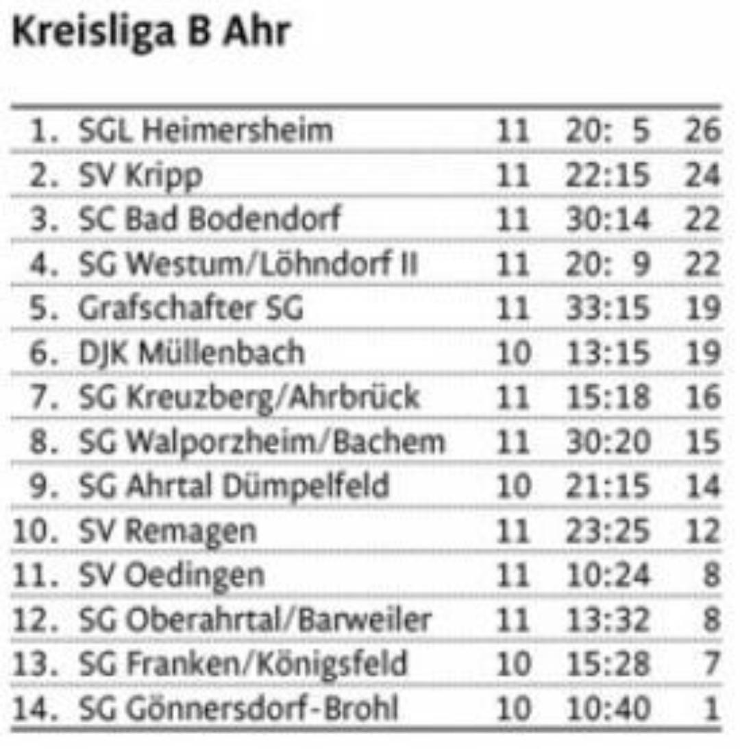 Teaser Tabelle Kreisliga B 301019