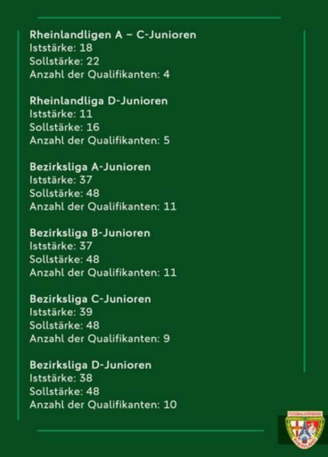 Qualifikation Jugend 200521